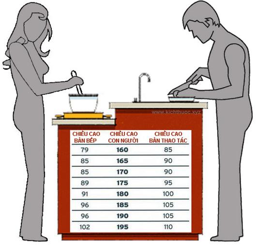 diện tích phòng bếp tiêu chuẩn 13